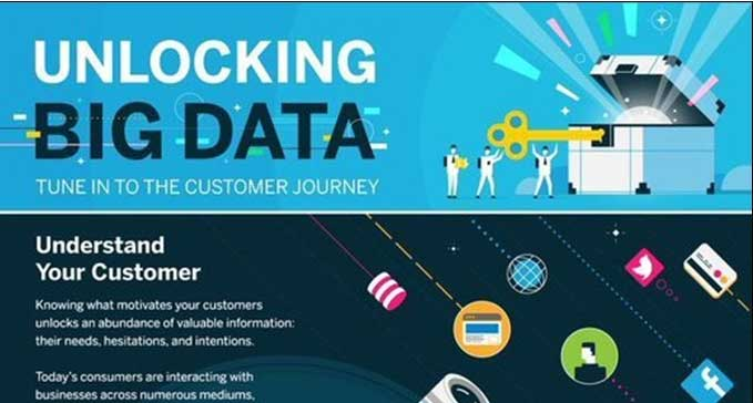 Unlocking Big Data Infographic