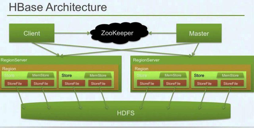 Hadoop – Just the Basics