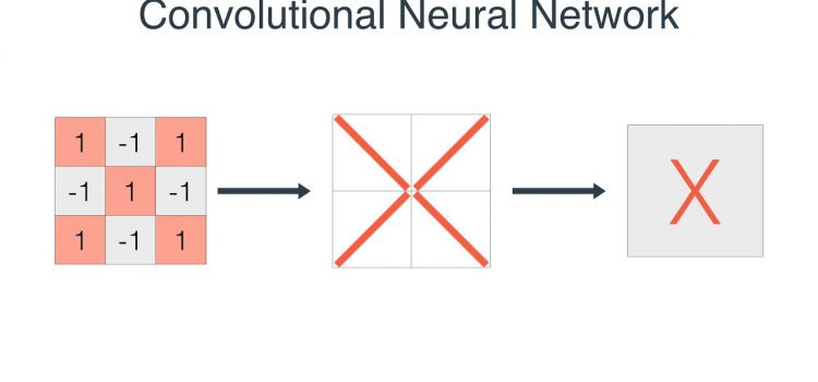 A friendly introduction to Convolutional Neural Networks and Image Recognition