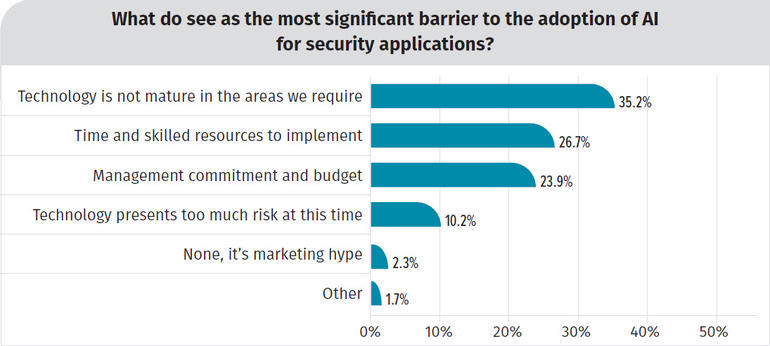 Top 5 barriers to AI security adoption