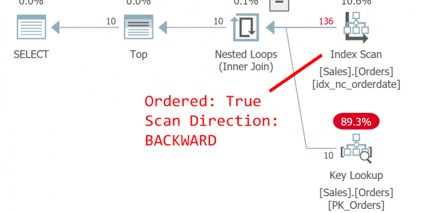 T-SQL bugs, pitfalls, and best practices – determinism