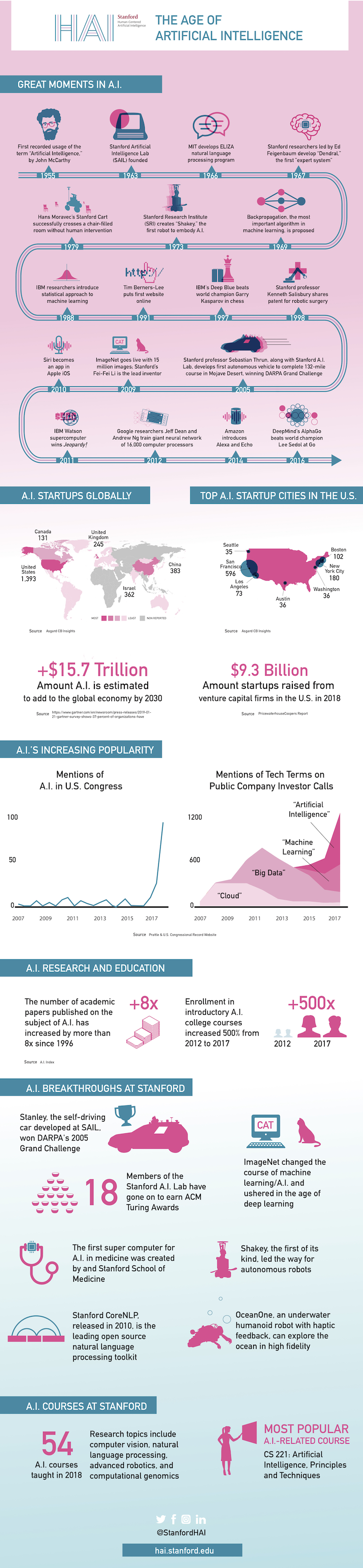 Age of AI Infographic