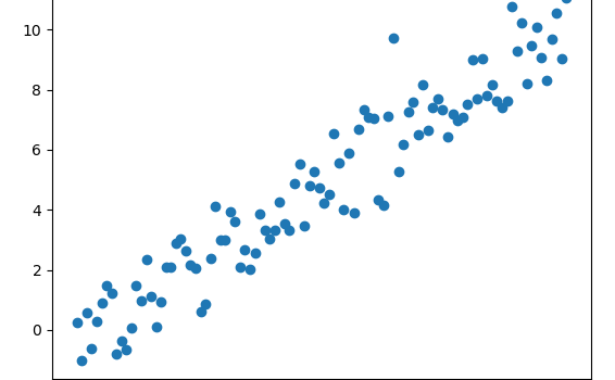 ML and TensorFlow: Linear Regression