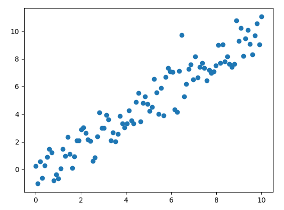 Notes on ML and TensorFlow: Linear Regression