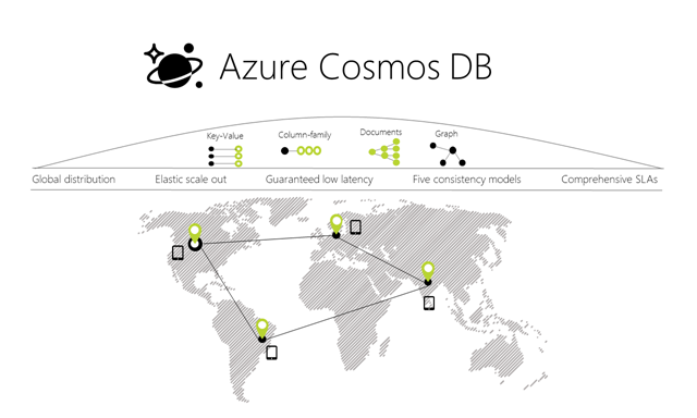 Technical Overview of Azure Cosmos DB