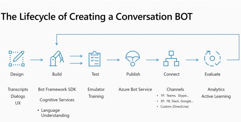 Using Azure Conversational AI to Scale Your Business