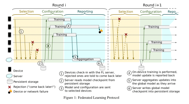Towards federated learning at scale: system design