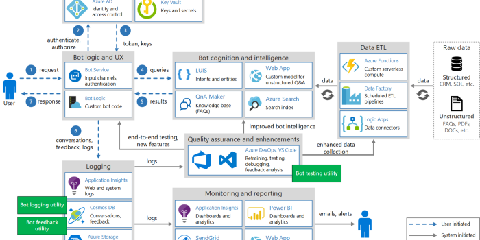 AI-100: Designing and Implementing an Azure AI Solution Study Guide