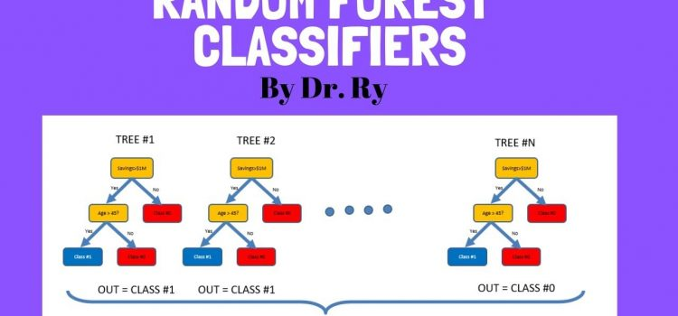 Random Forest for Beginners