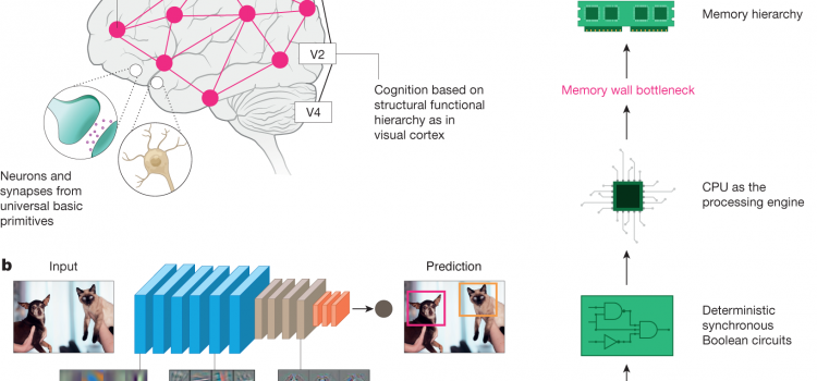 Towards Spike-Based Machine Intelligence with Neuromorphic Computing