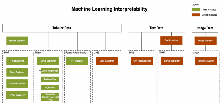 Model Interpretability in Azure Machine Learning Service