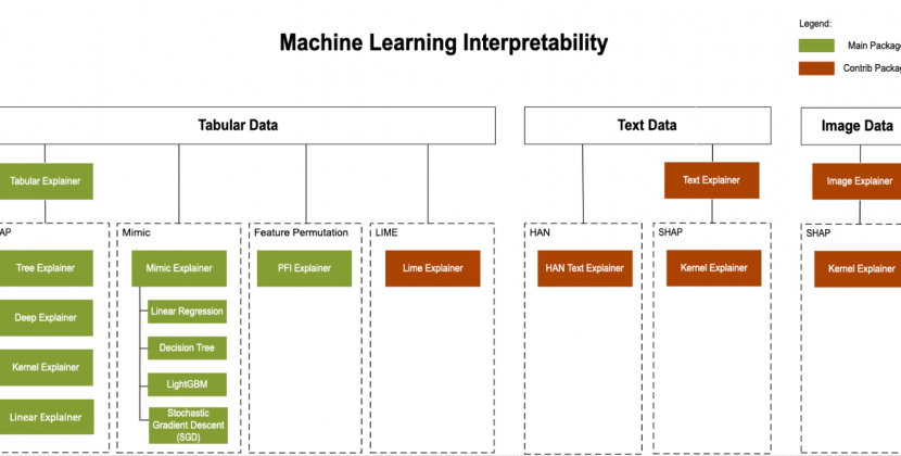 Model interpretability in Azure Machine Learning service