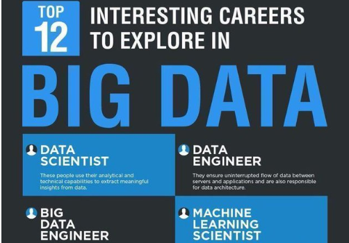 Top Careers to Explore in Data