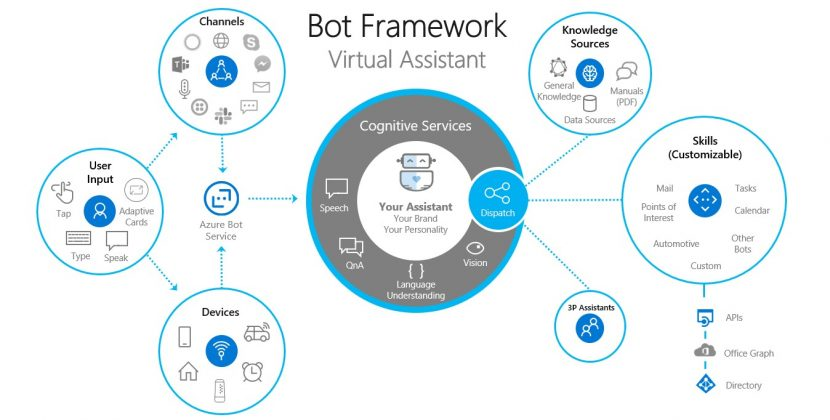 Enterprise Conversational User Experiences with Virtual Assistants