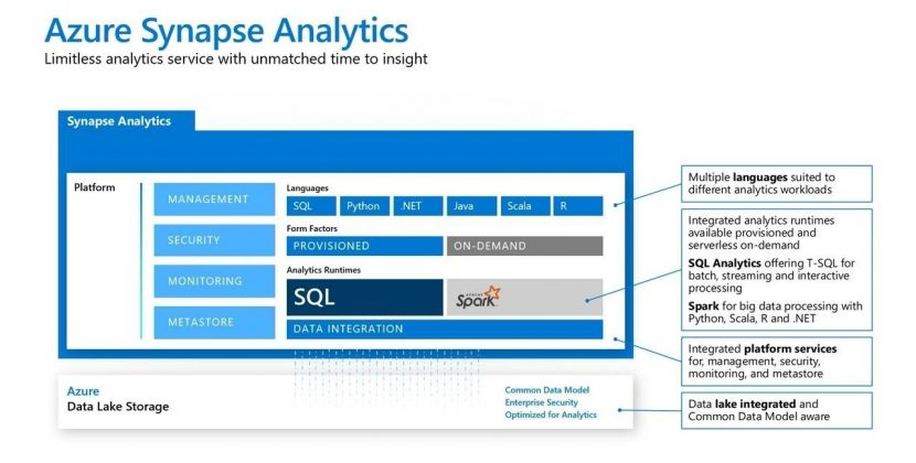 Azure Synapse Analytics: the Next Evolution of SQL Data Warehouse