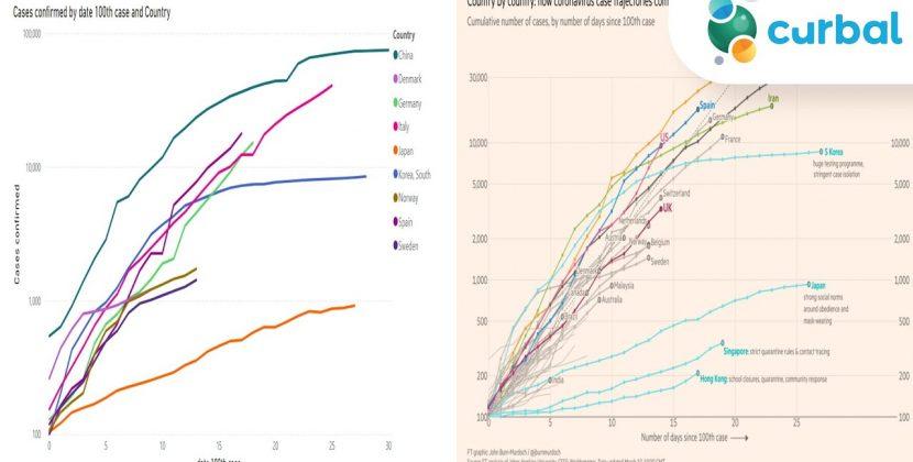 Recreating the Financial Times Graph Corona Virus Spread Graph in PowerBI