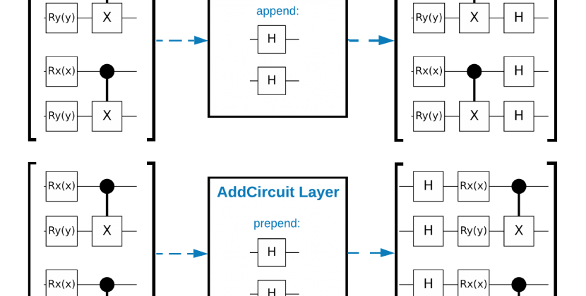 Quantum Convolutional Neural Network