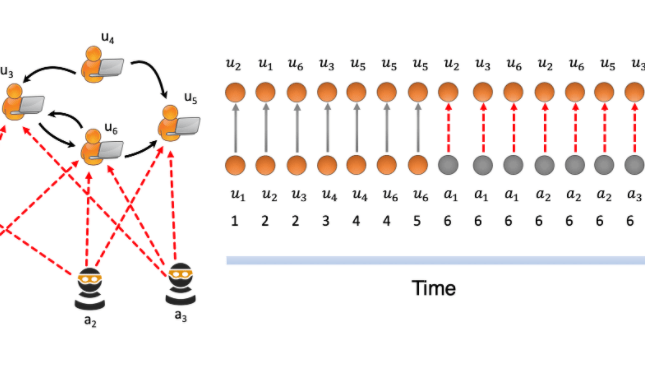 MIDAS: A New Approach with Real-Time Streaming Anomaly Detection in Dynamic Graphs