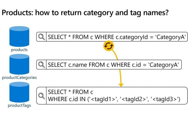 Data Modelling and Partitioning in Azure Cosmos DB