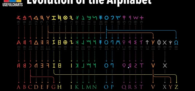 Evolution of the Alphabet