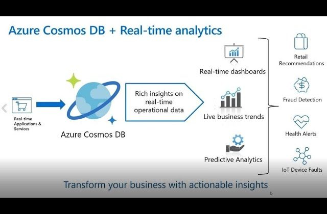 Create Real-Time Analytics and BI with Azure Synapse Link for Azure Cosmos DB