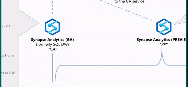 A Data Lakehouse in Azure Synapse Analytics